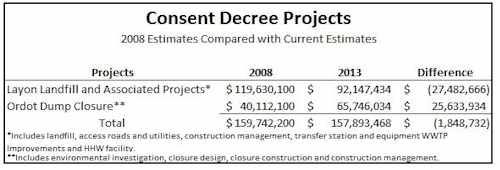 Consent Decree Projects